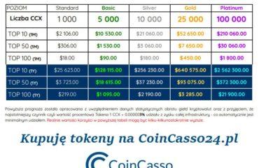 Coincasso bartek zukiewicz gielda kryptowalut tokeny kasa z neta pasywny dochod
