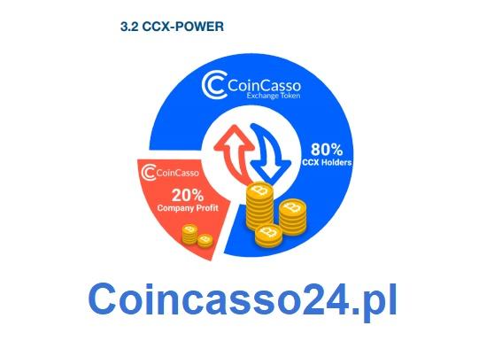 Coincasso gieła tokeny ccx podział zysków