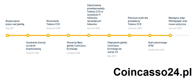 Coincasso tokeny ccx założenie giełdy 2017 start plan dzialania