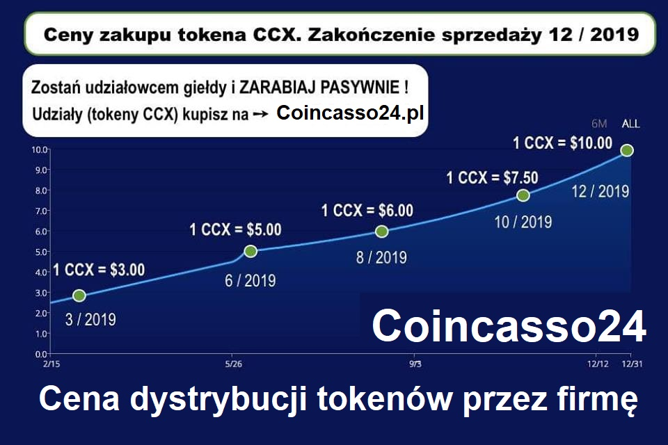 coincasso kupno tokenów ccx udziałów giełdy cena