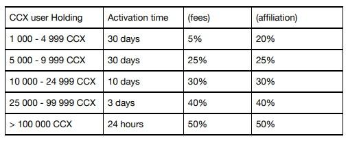 zamrażanie tokenów ccx freeze token