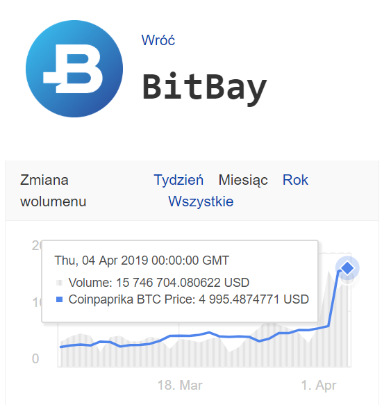 Volumen giełdy bitbay