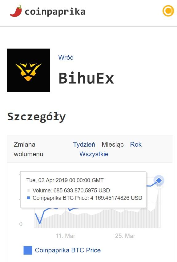 Bihuex miner's legend obroty wolumen 24h volumen bhec