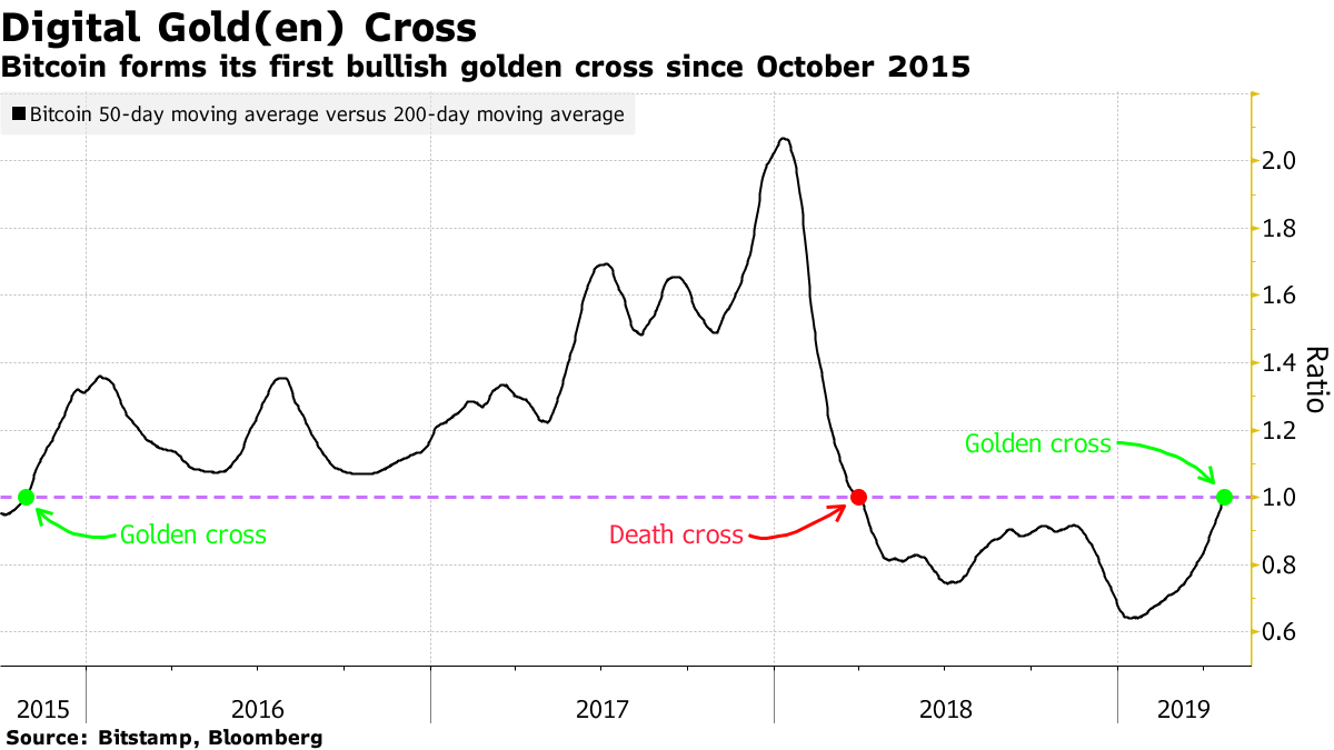 bitcoin byczy złoty krzyż